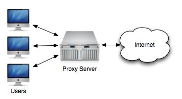 proxydiagram